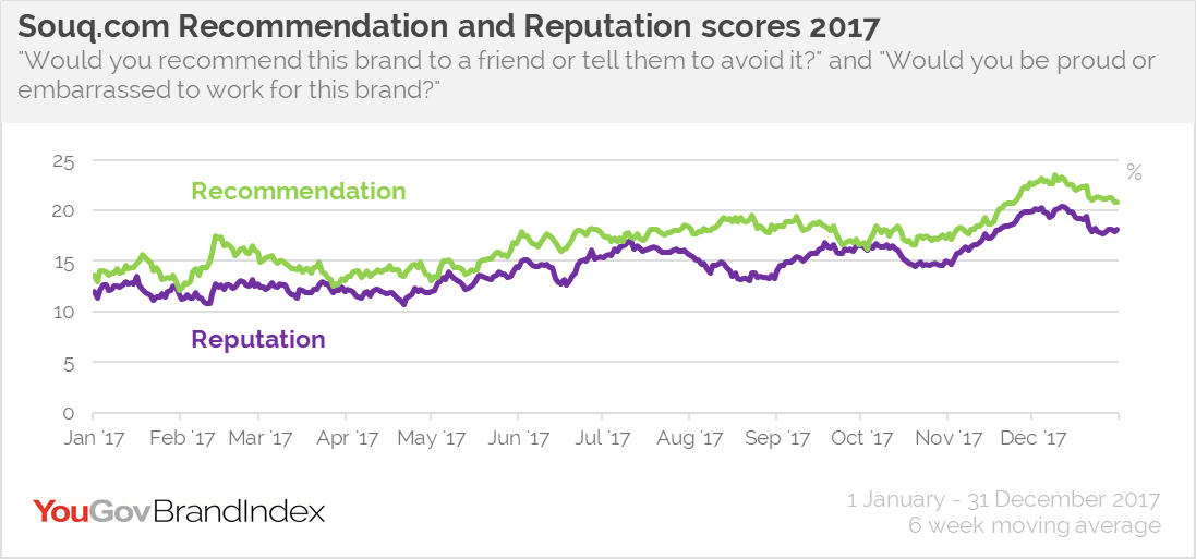 Souq.com Recommendation and Reputation scores 2017