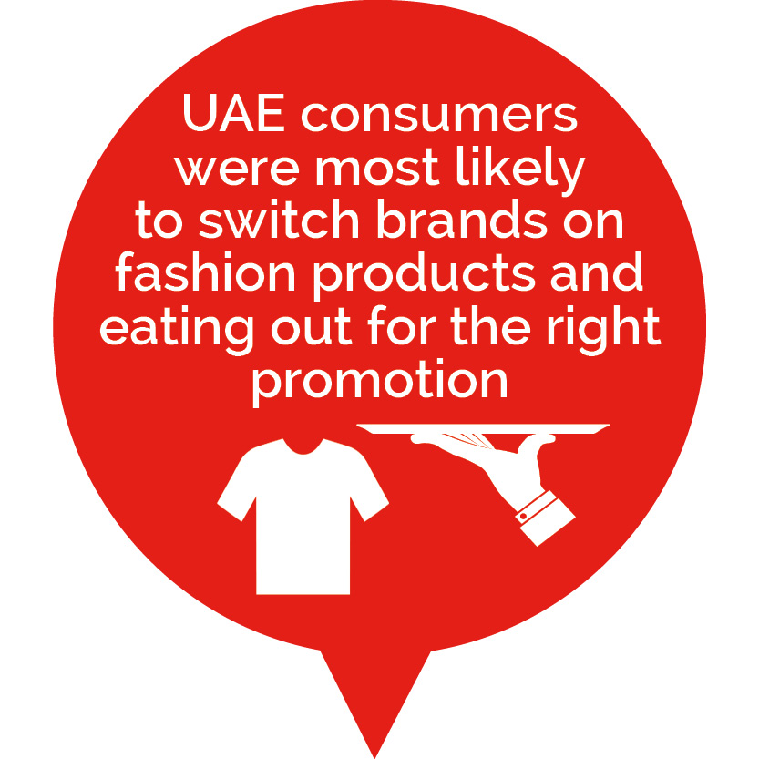 UAE residents most likely to switch brands on fashion products and eating out