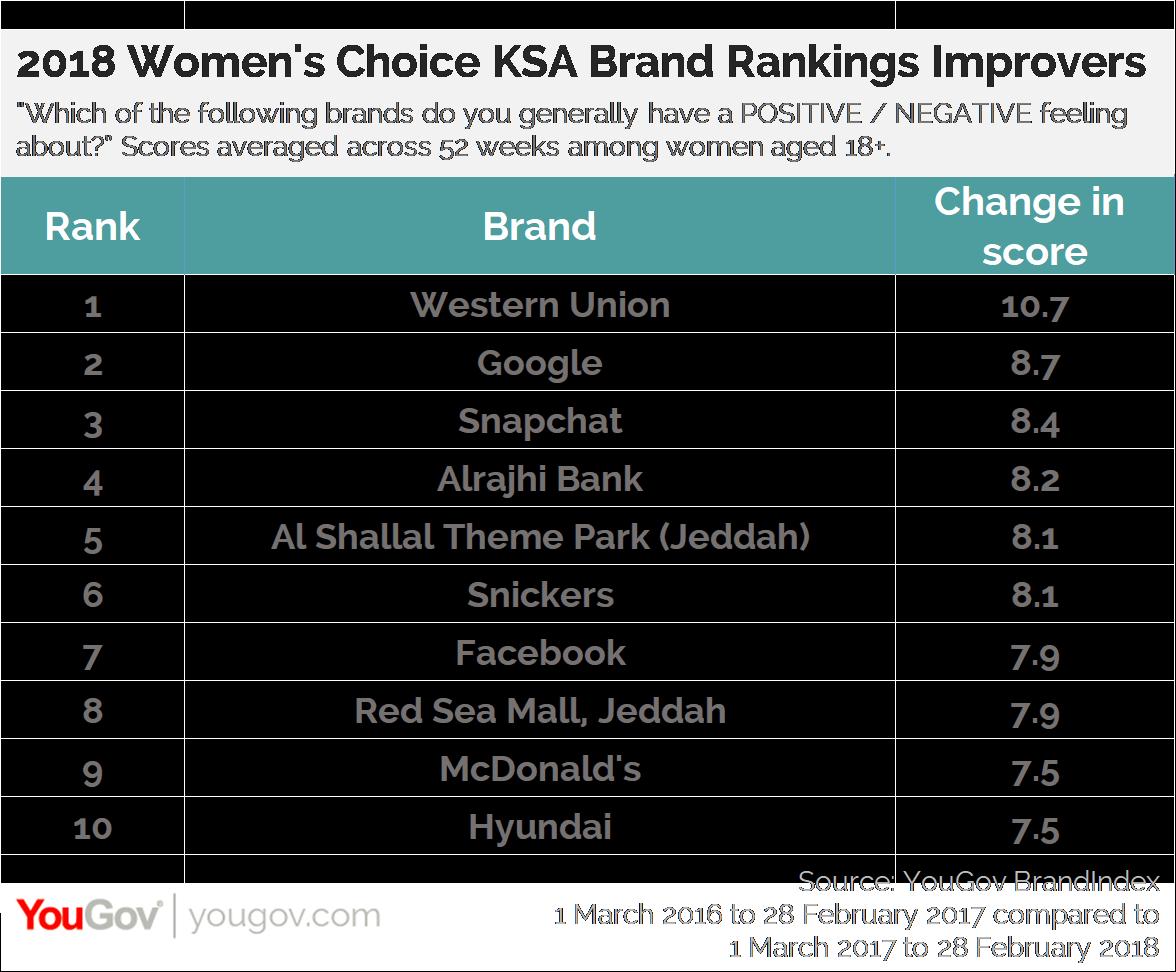2018 Women's Choice KSA Brand Rankings Improvers