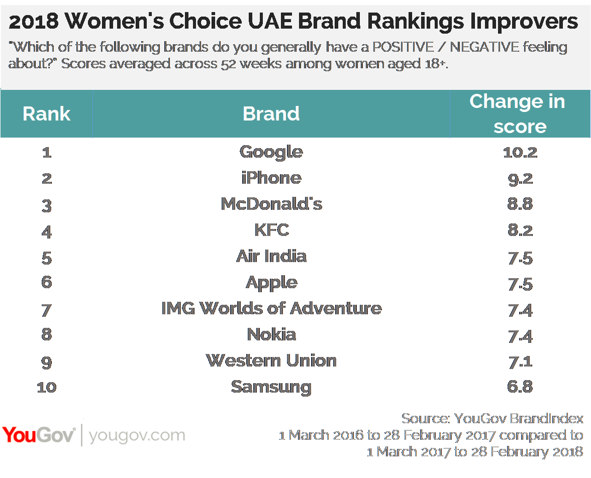 2018 Women's Choice UAE Brand Rankings Improvers