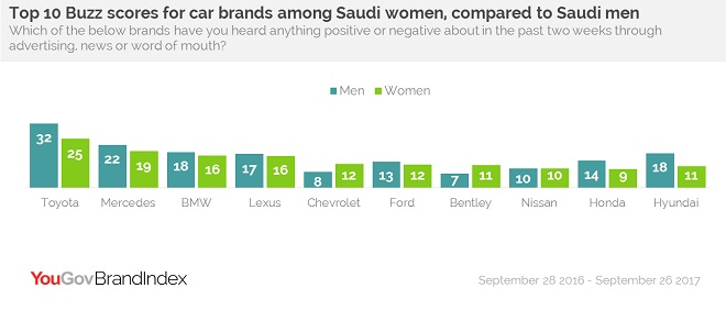 Top 10 Buzz scores for car brands among Saudi women, compared to Saudi men
