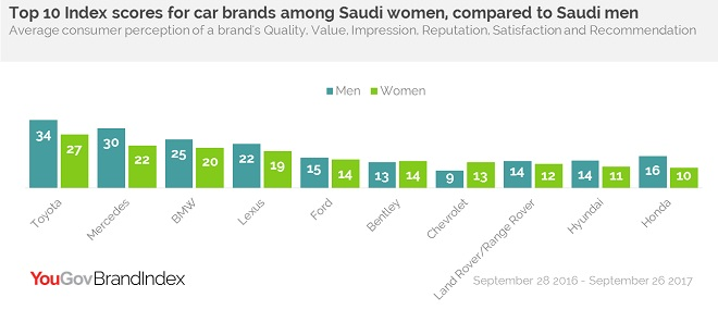 Top 10 Index scores for car brands among Saudi women, compared to Saudi men