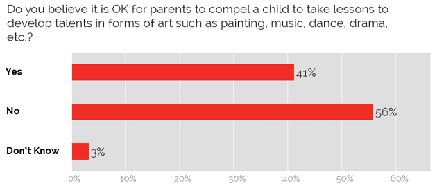 Compelling children to take art lessons