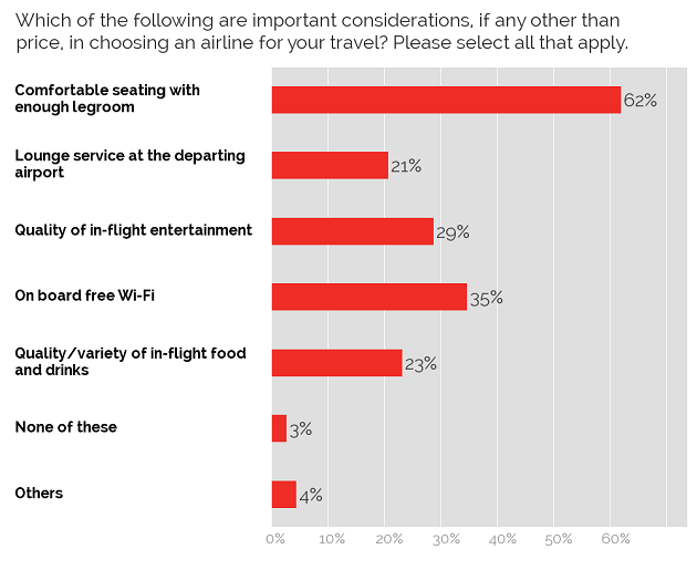 Considerations in choosing airline