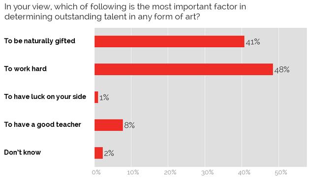 Factors in determining talent