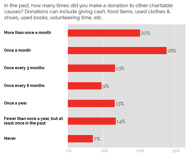 Frequency of donating to charity