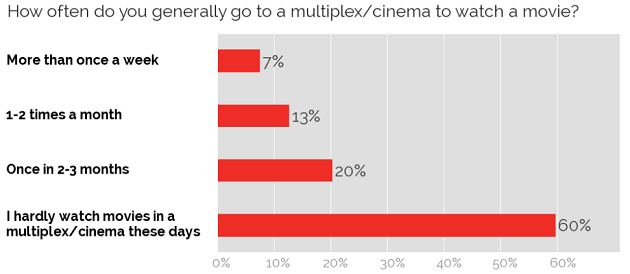 Frequency of visiting cinema