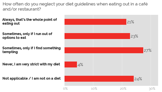 Neglecting diet when eating out