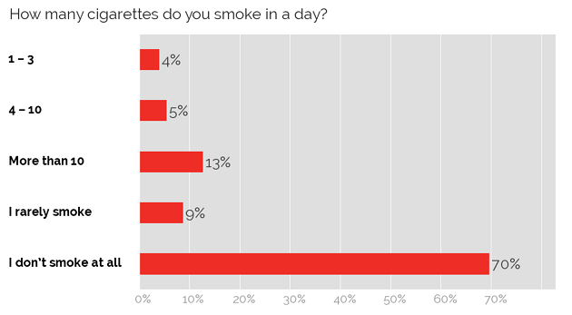 Number of cigarettes smoked