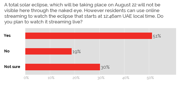 Plans to watch solar eclipse