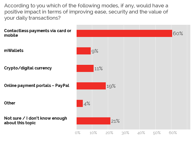 Preferred modes for daily transactions