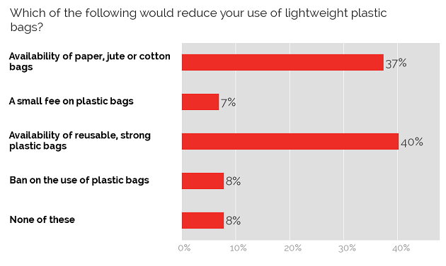 Reducing use of plastic bags