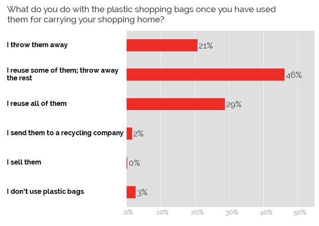 Reusing plastic shopping bags