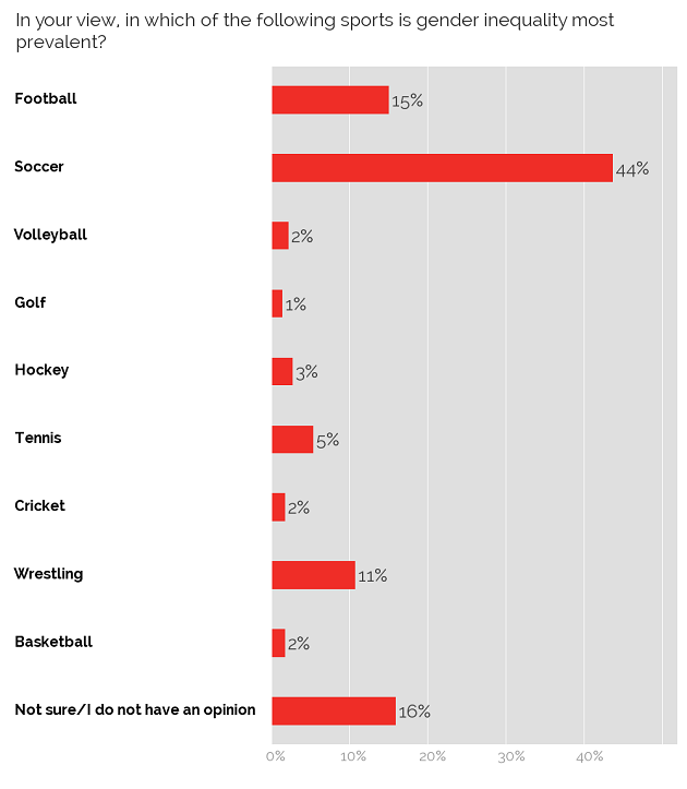 Sports where gender inequality is most prevalent