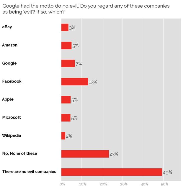 Trust in internet giants