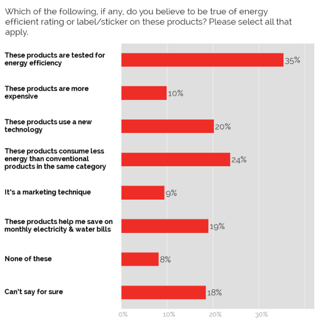 Views on energy efficient ratings