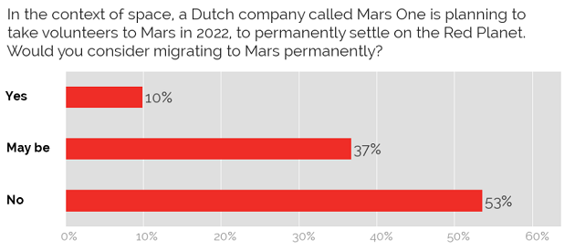 Willingness to migrate to Mars