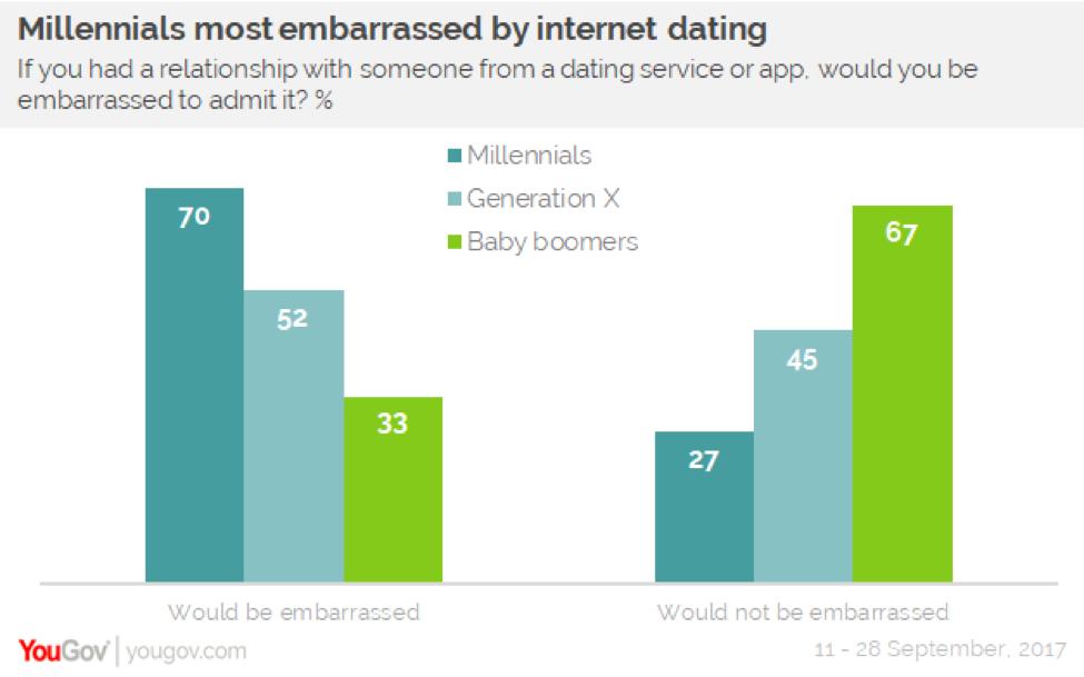 shanghai internet dating