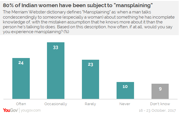 How often Indian women are mansplained to