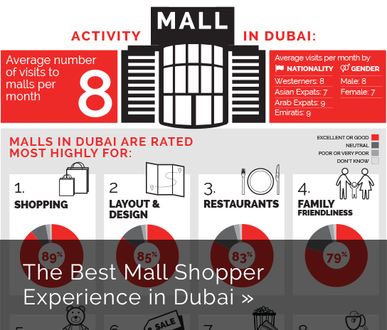 YouGov Insights: Best Mall Shopper Experience