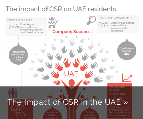 YouGov Insights: Impact of CSR in the UAE
