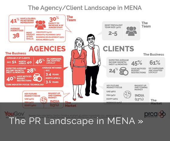 YouGov Insights: PR Landscape in MENA