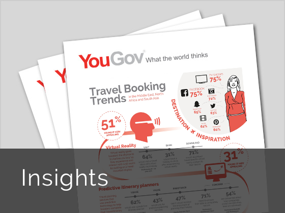YouGov Insights for bespoke market intelligence
