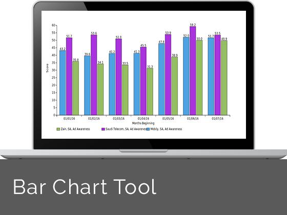 YouGov BrandIndex Bar Chart