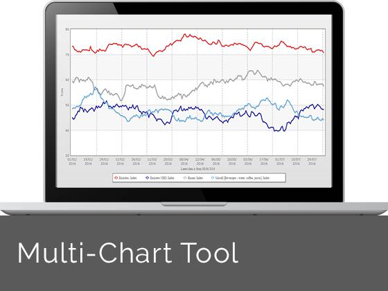YouGov BrandIndex Multi-Chart