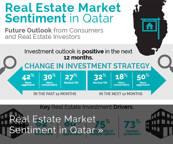 YouGov Insights: Real Estate Market Sentiment - Qatar