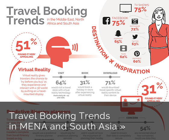 YouGov Insights: Travel Booking Trends in MENASA